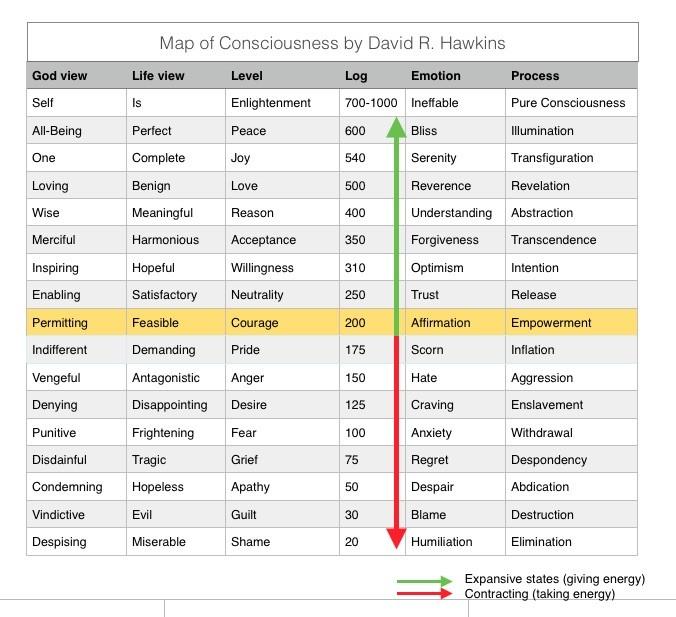Map of consciousness David Hawkins